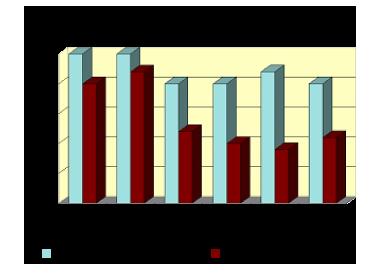 Chez l'enfant, la fréquence de l'obésité a augmenté depuis 15